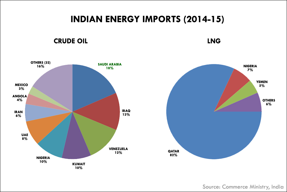 Img  Indian Oil  Gas Imports